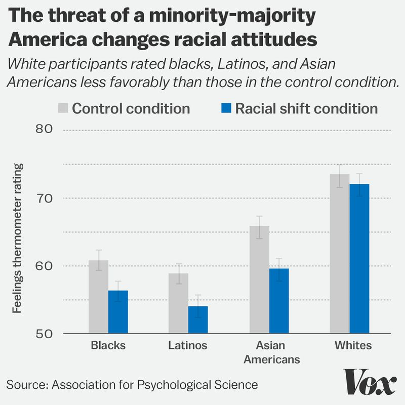 minority_racial_attitudes_chart This conversation explains a vital reason Trump is so popular on the right