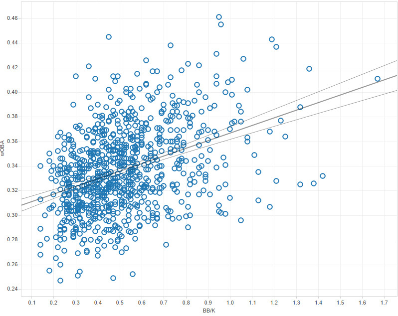 bbk correlation woba