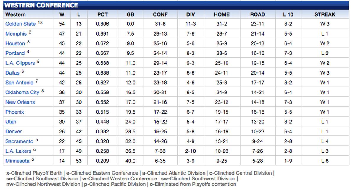 Nba Playoffs Standings 2nd Round | All Basketball Scores Info