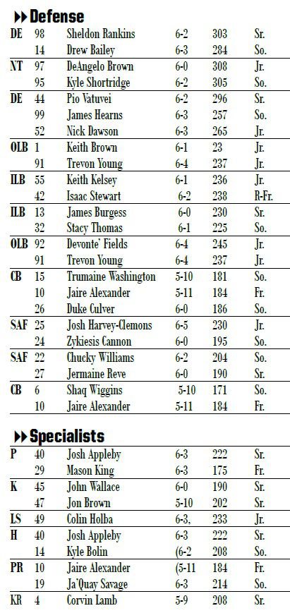 Even Though Bobby Petrino Said Monday To Not Read Too Much Into It Here S The Released Depth Chart For Saay Against Florida State