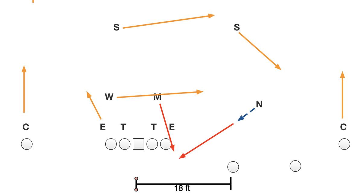 "NFL ""field pressure"" diagram"