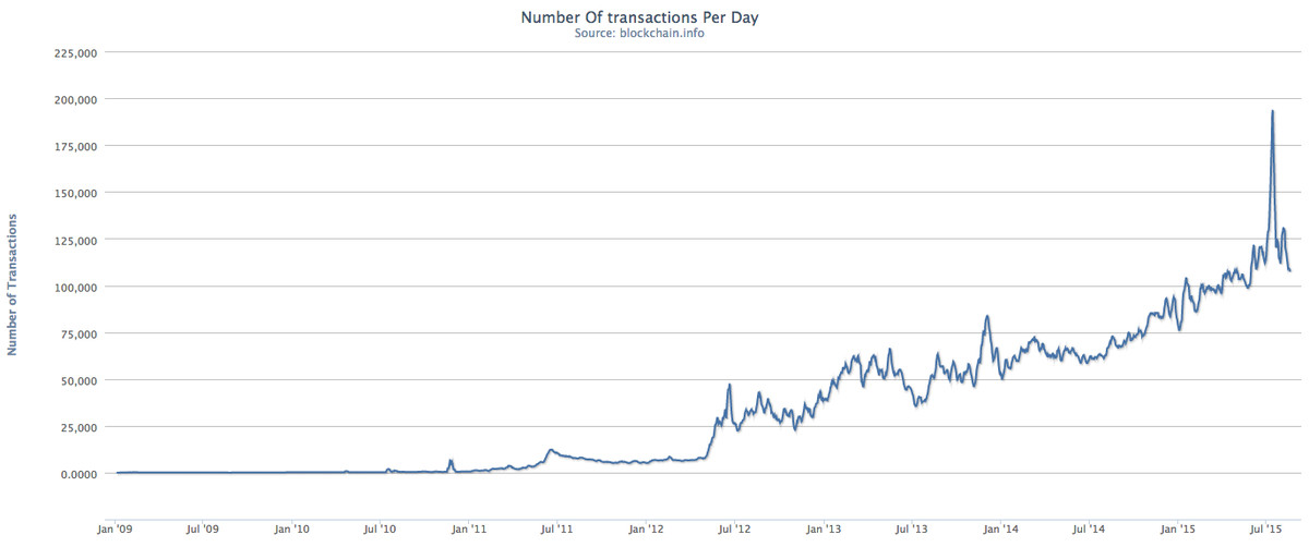 Bitcoin usage is growing