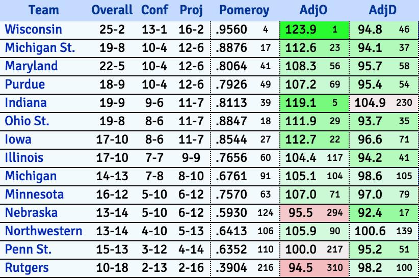 Big Ten standings 2/23