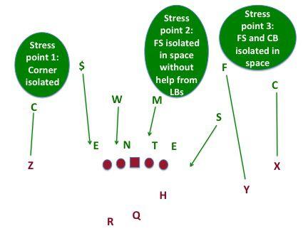 MSU C4 stress points