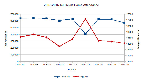 2007-16 Devils Attendance