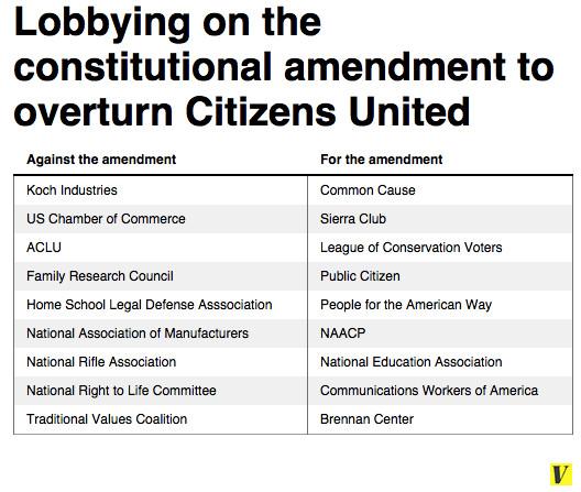 Citizens United lobbying chart