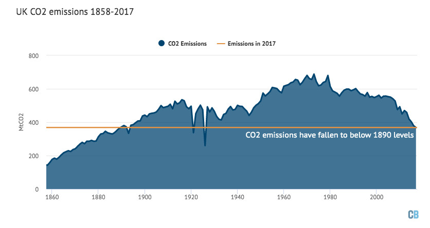 Annual UK emissions have fallen below levels not seen since 1890.