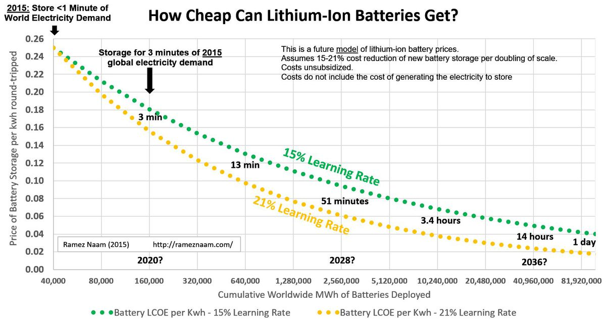 battery prices to 2035