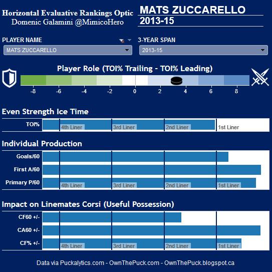 Zuke HERO chart