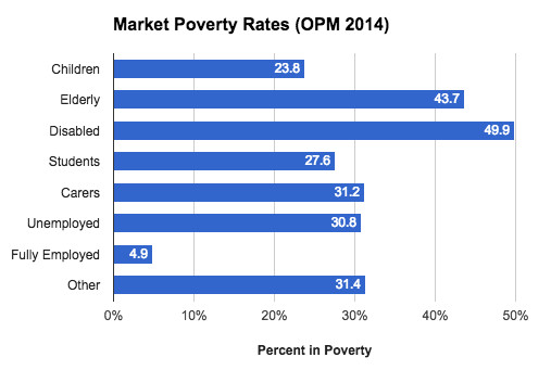 Nearly half of disabled people are in poverty.