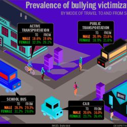 Prevalence of bullying victimization by mode of travel to and from school