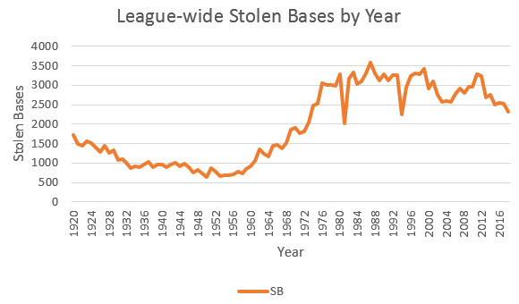 Baseball is back to reining in stolen base attempts - Beyond