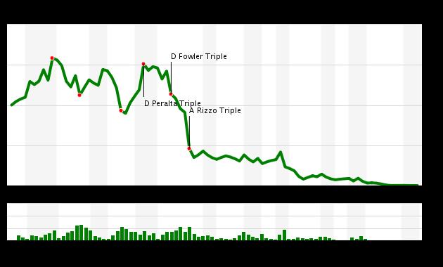Game 3 Chart 2016