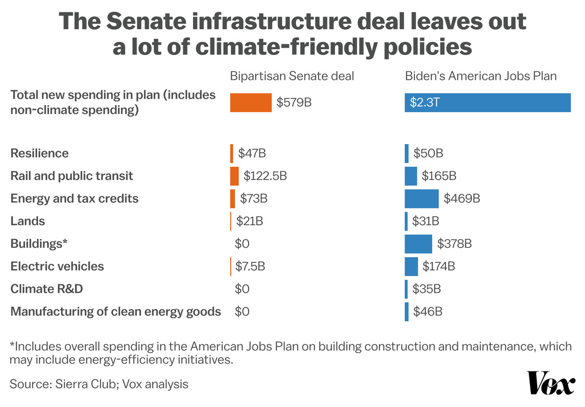 Chart comparing the bipartisan Senate deal and the American Jobs Plan