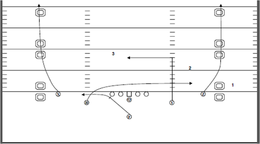 Diagram showing the basic shallow cross concept run out of the Ace formation.