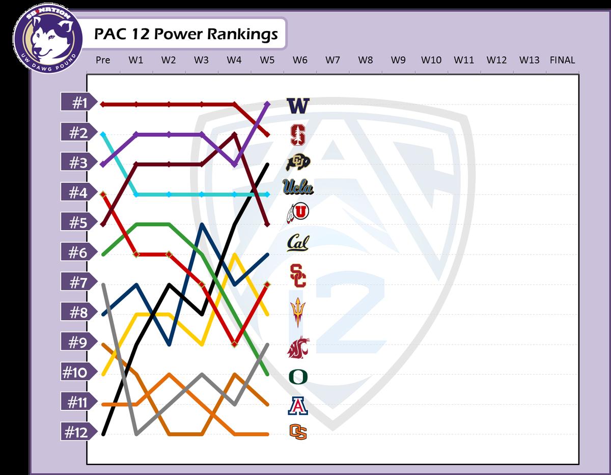 PAC 12 Power Rankings - Week 5