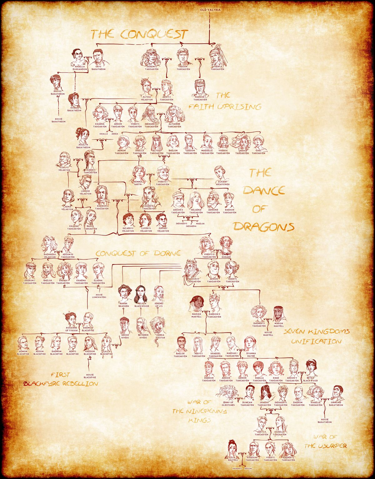 Game Of Thrones Characters Family Tree