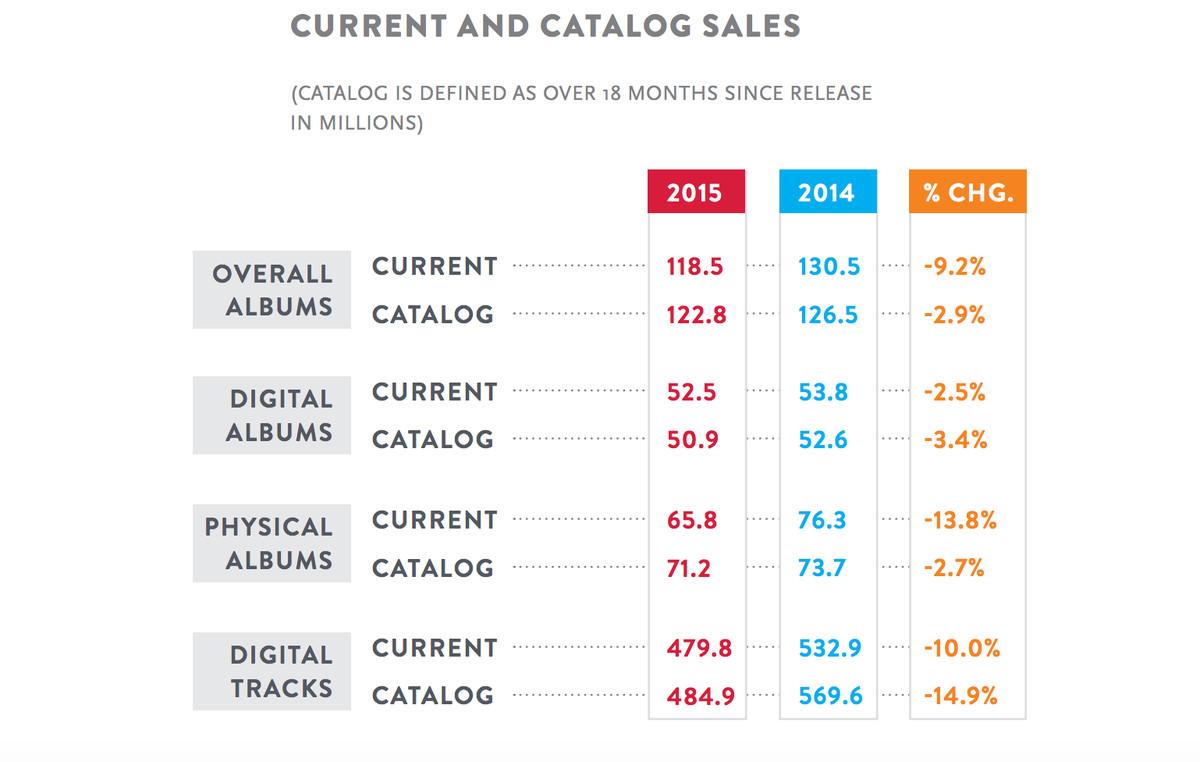 Catalog sales