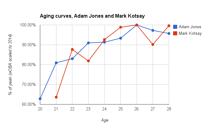 Aging Curves, Adam Jones and Mark Kotsay