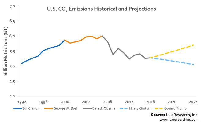 difference between trump & clinton presidency, emissions
