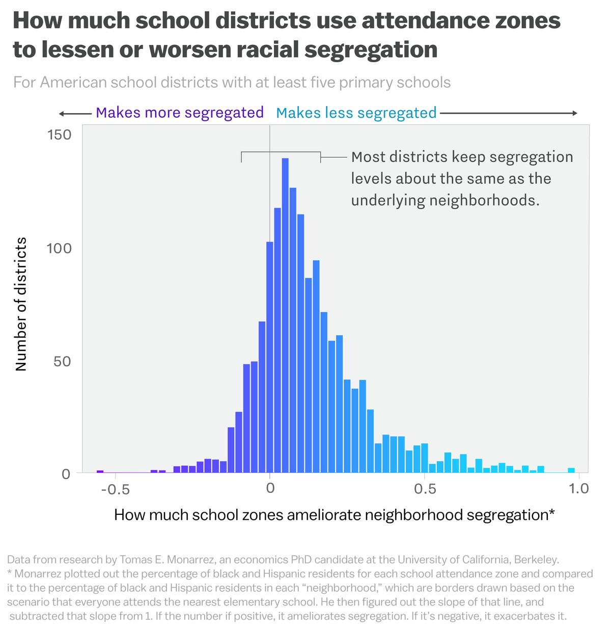 Race dating chart