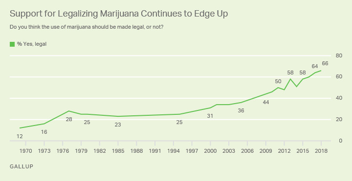 A chart showing support for marijuana legalization, based on Gallup's polling.