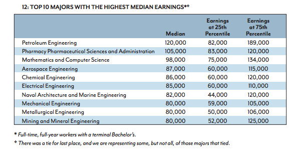majors with the highest earnings