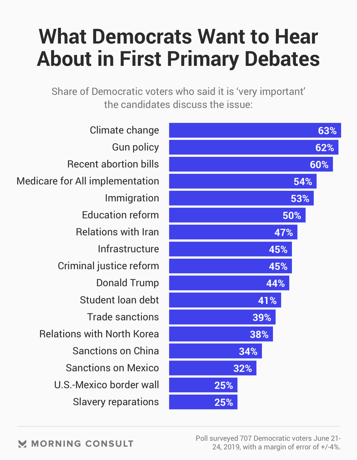 A chart showing what Democrats want to hear about in the first debate.