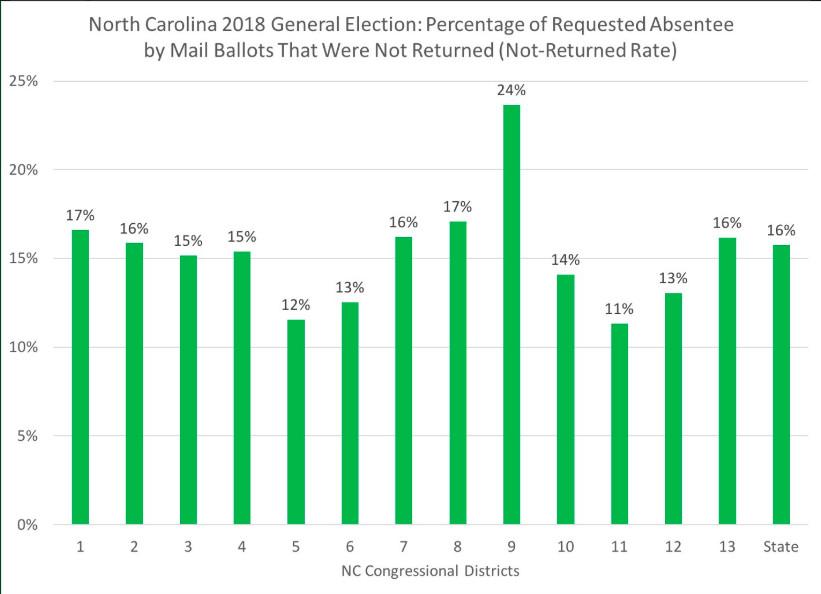 North Carolina 9th District voter fraud scandal: new