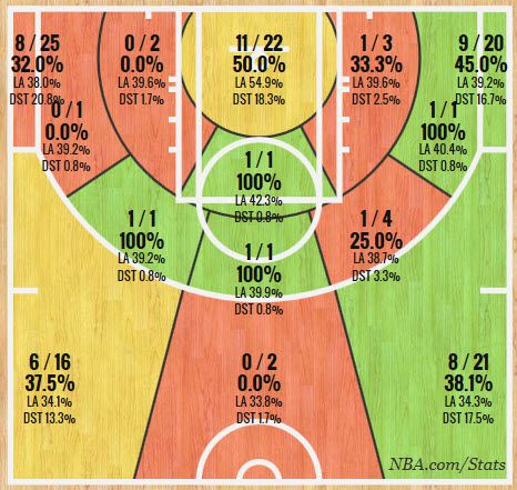 Joe harris shot chart
