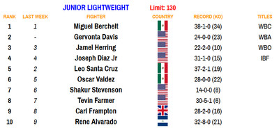 130 110220 - Bad Left Hook Boxing Rankings (Nov. 2, 2020): Davis joins Canelo as only fighters ranked in two divisions
