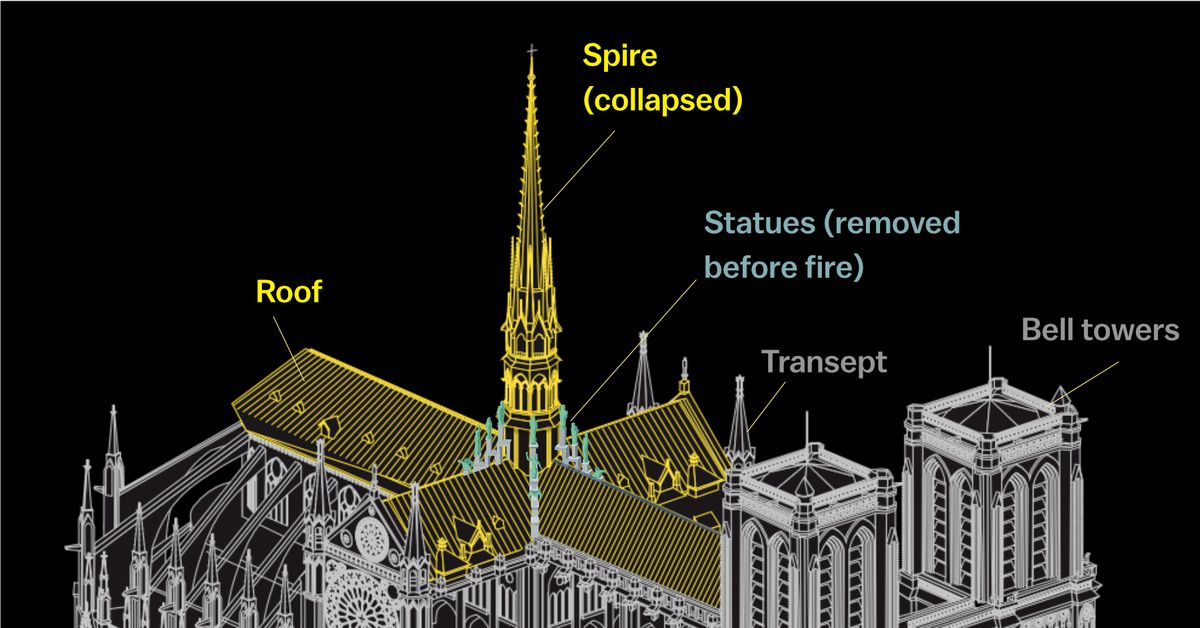 Notre Dame Cathedral Fire Why It Was So Destructive