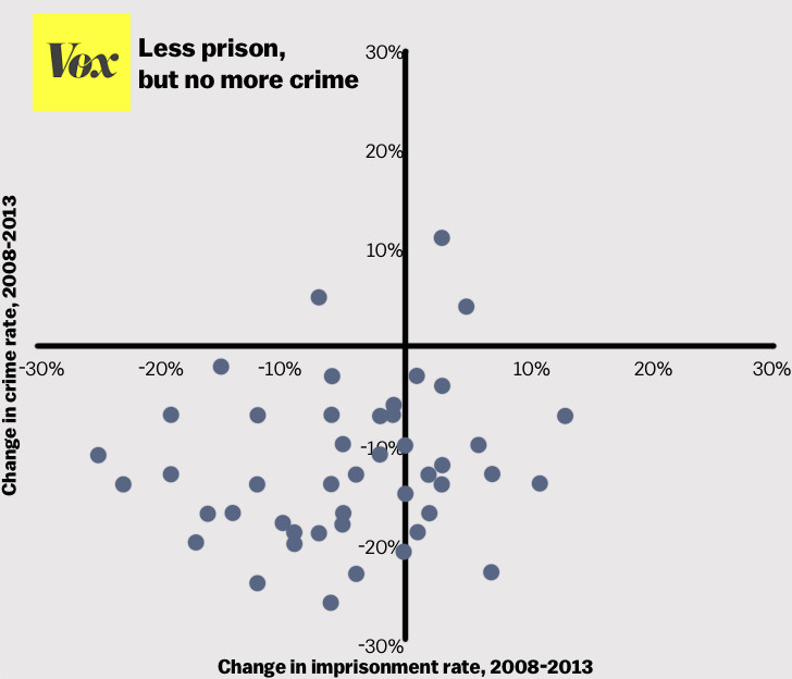incarceration vs crime