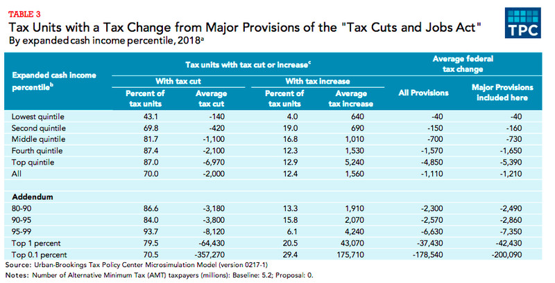 Preliminary analysis of House bill, share of people with cuts or increases