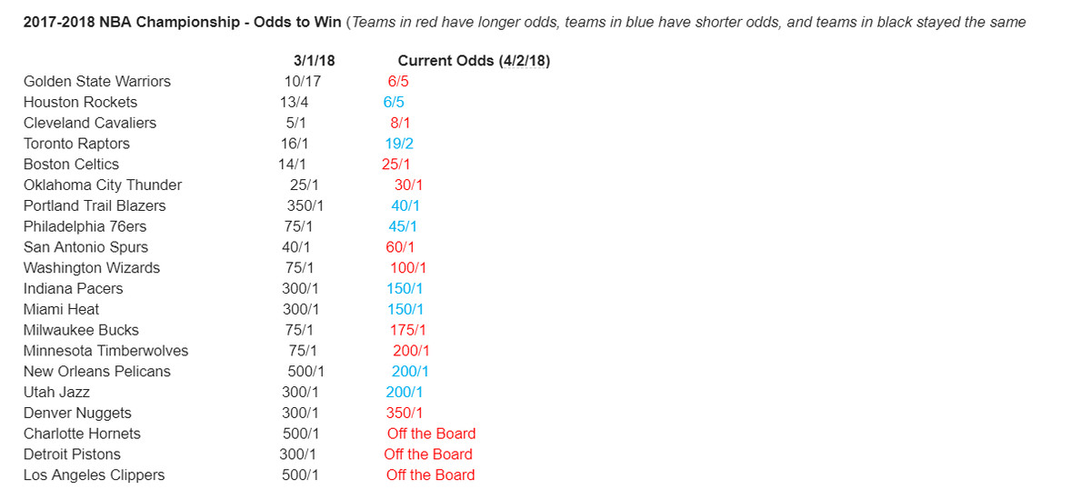 Trail Blazers NBA Championship Odds Jump Significantly