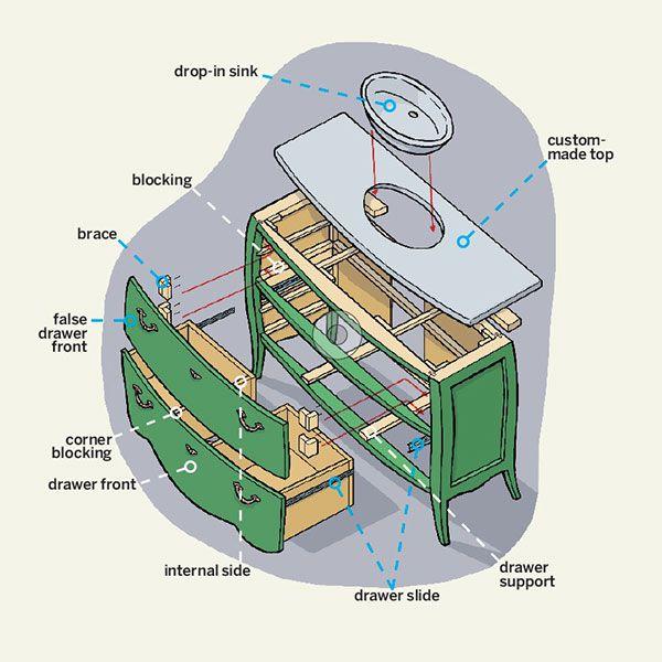 Bathroom Vanity Dresser Overview