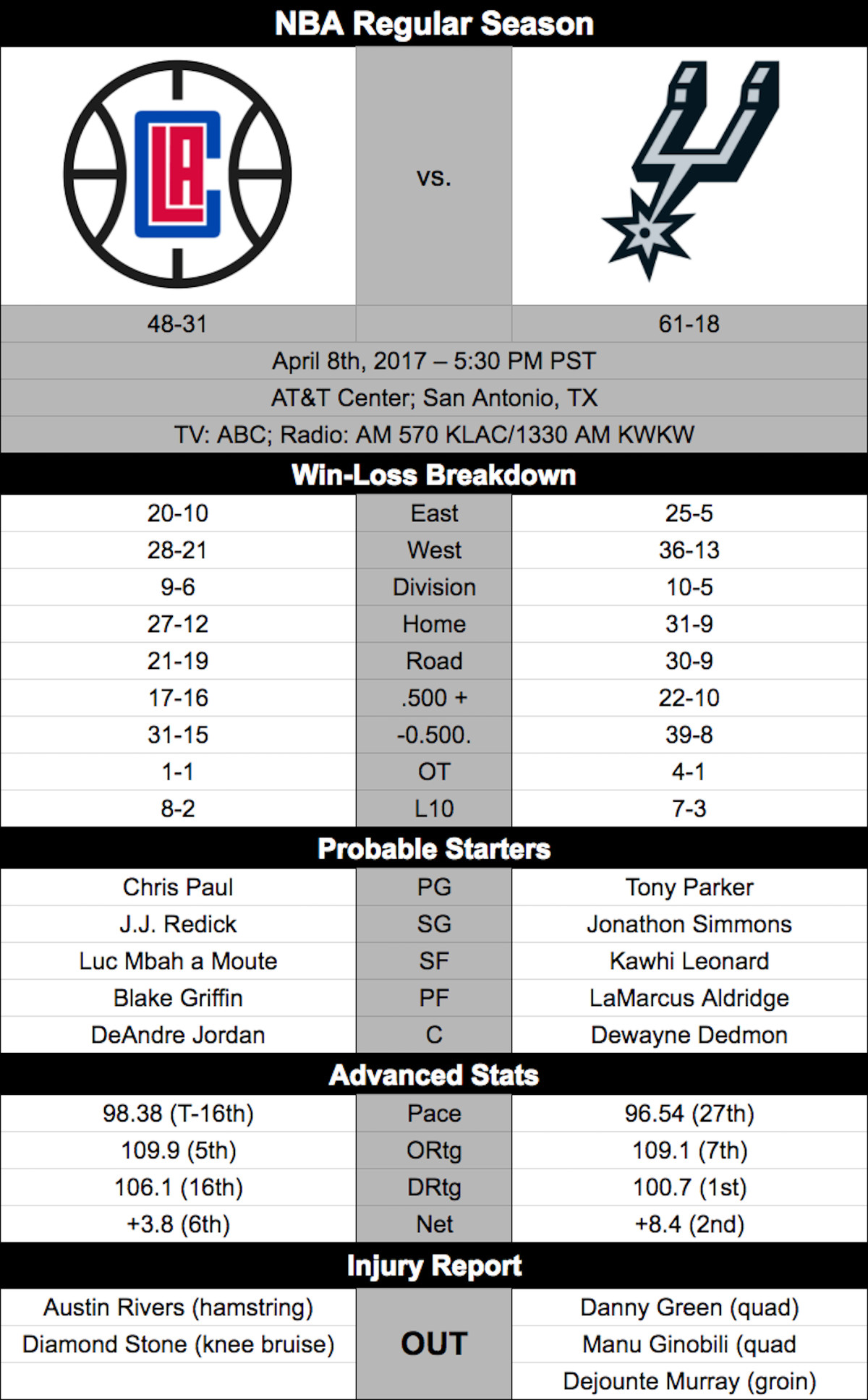 Clippers Spurs preview 4/8/17