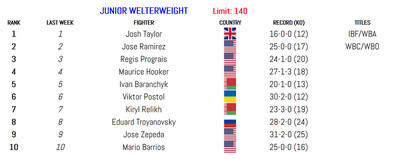 140 011420 - BLH Rankings (Jan. 14): Munguia in at 160, Smith returns at 175
