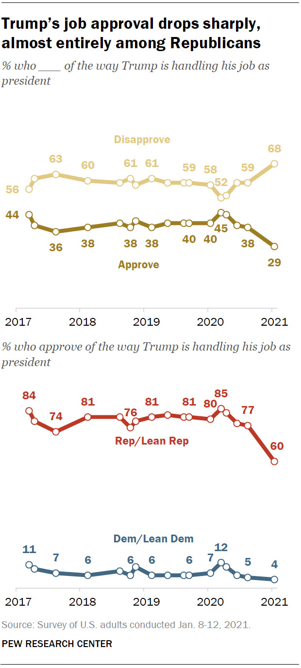 Charts showing the decline in Trump's approval among Republicans.
