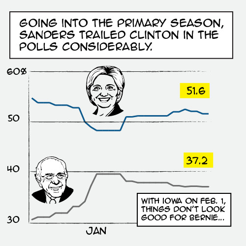 Charts explaining how Hillary Clinton could have lost the presidential nomination to Bernie Sanders