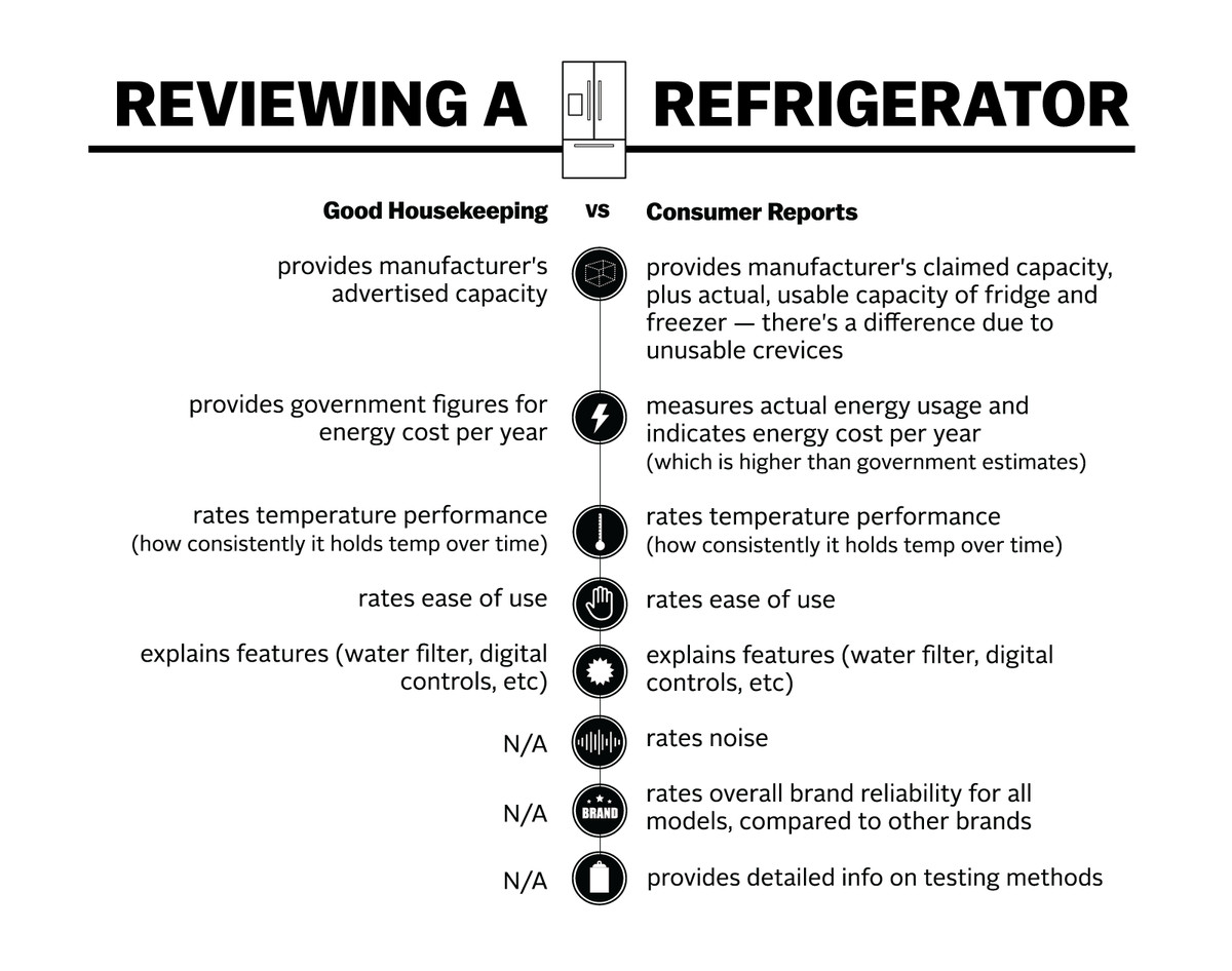 A Comparison Of Refrigerator Reviews By Good Housekeeping And Consumer Reports Tyson Whiting