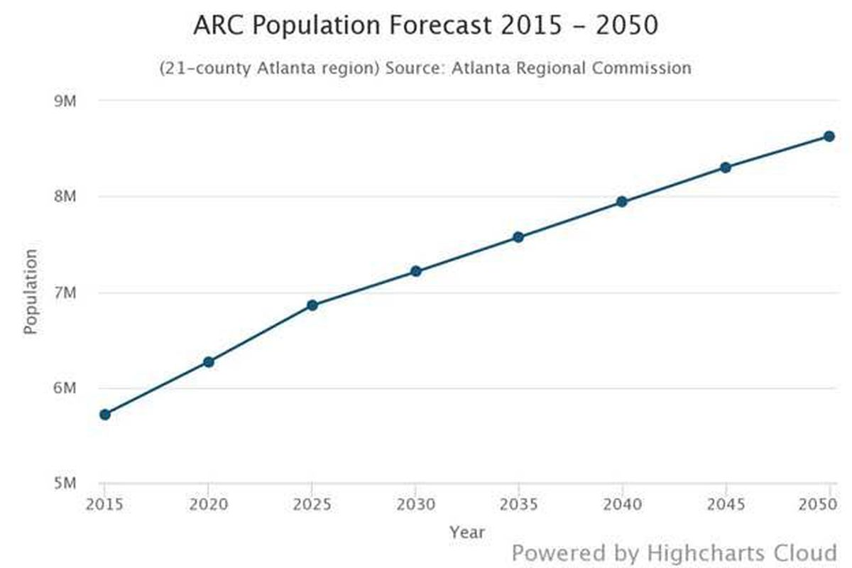New Orleans Population 2020.Population Forecast Metro Atlanta To Swell Become More