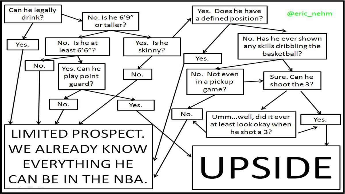Upside Guide