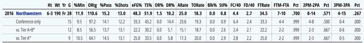 Ash stats