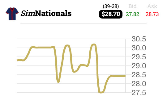 Last month of SimNationals share price movement