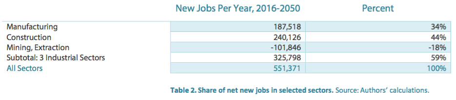 job creation under clean energy, by sector