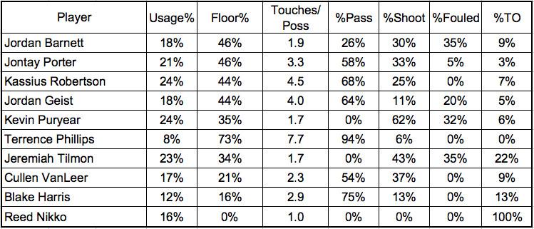 Mizzou vs. St. John's stats