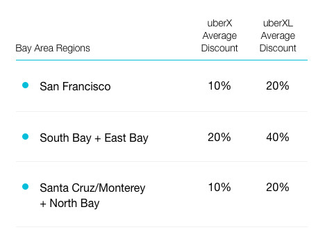 Uber's expected discounts in San Francisco