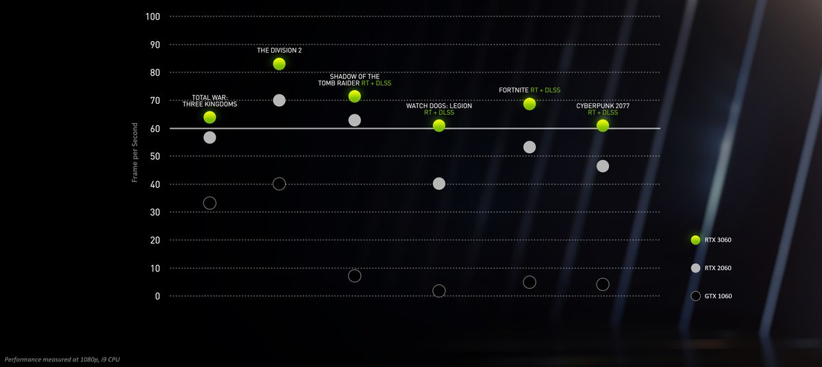 a graph showing performance comparisons (in frame rate) between the Nvidia GeForce GTX 1060, RTX 2060, and RTX 3060 for Total War: Three Kingdoms, The Division 2, Shadow of the Tomb Raider, Watch Dogs: Legion, Fortnite, and Cyberpunk 2077