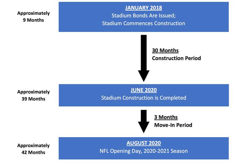 Raiders Las Vegas Stadium Construction Timeline Is Very Tight